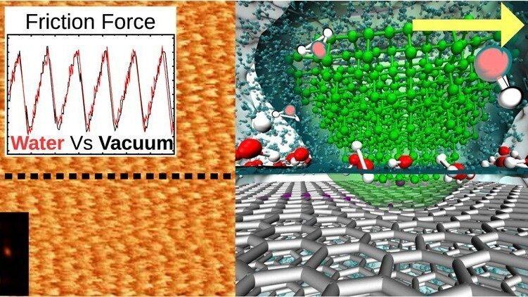 Gleiten einer scharfen Nanospitze auf Graphen